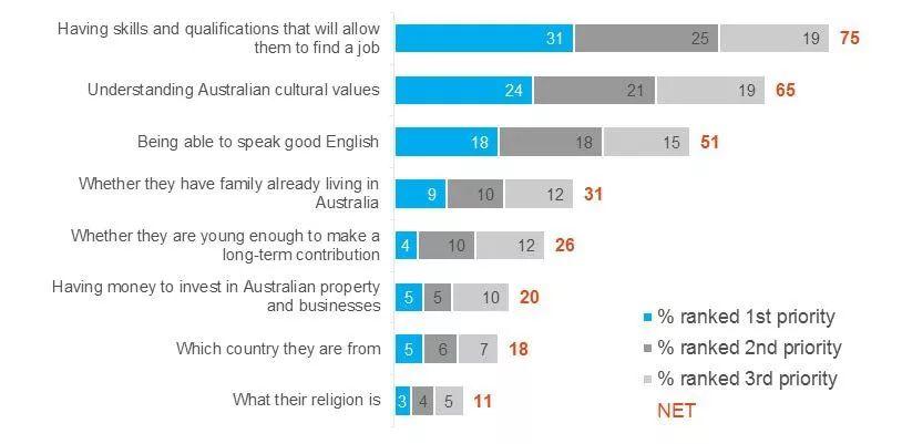 如何快速获取澳洲PR?这三个条件一个都不能少!